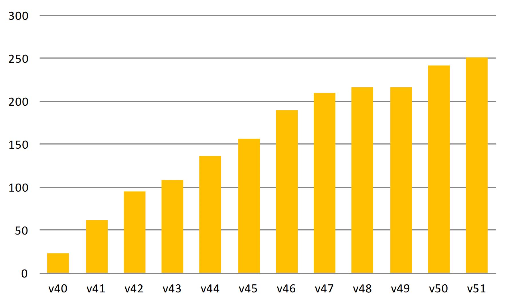Tabellen visar hur många vargindivider som identifierats med hjälp av DNA-analys från vargspillning. Källa: Viltskadecenter