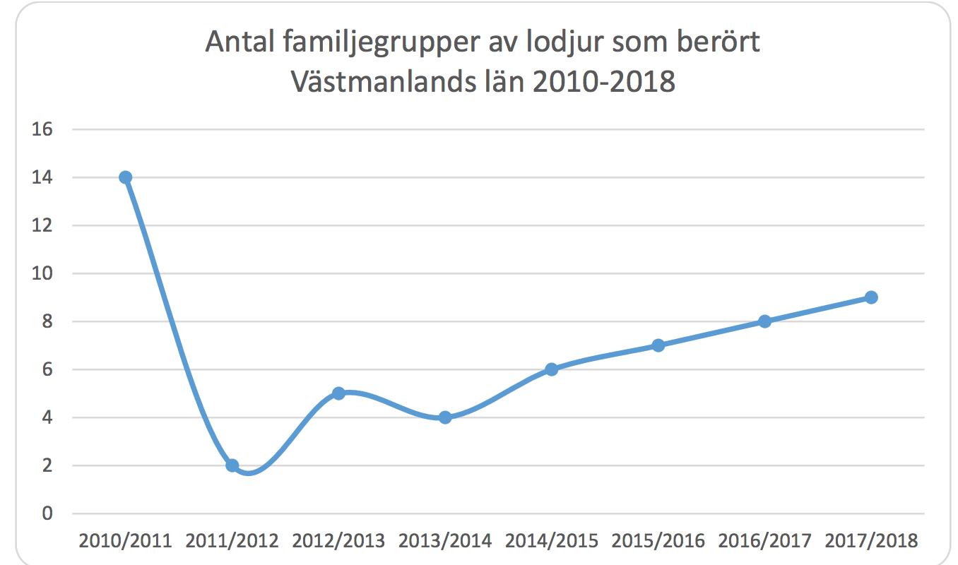 Lodjuren blir fler i Västmanland. Källa: Länsstyrelsen