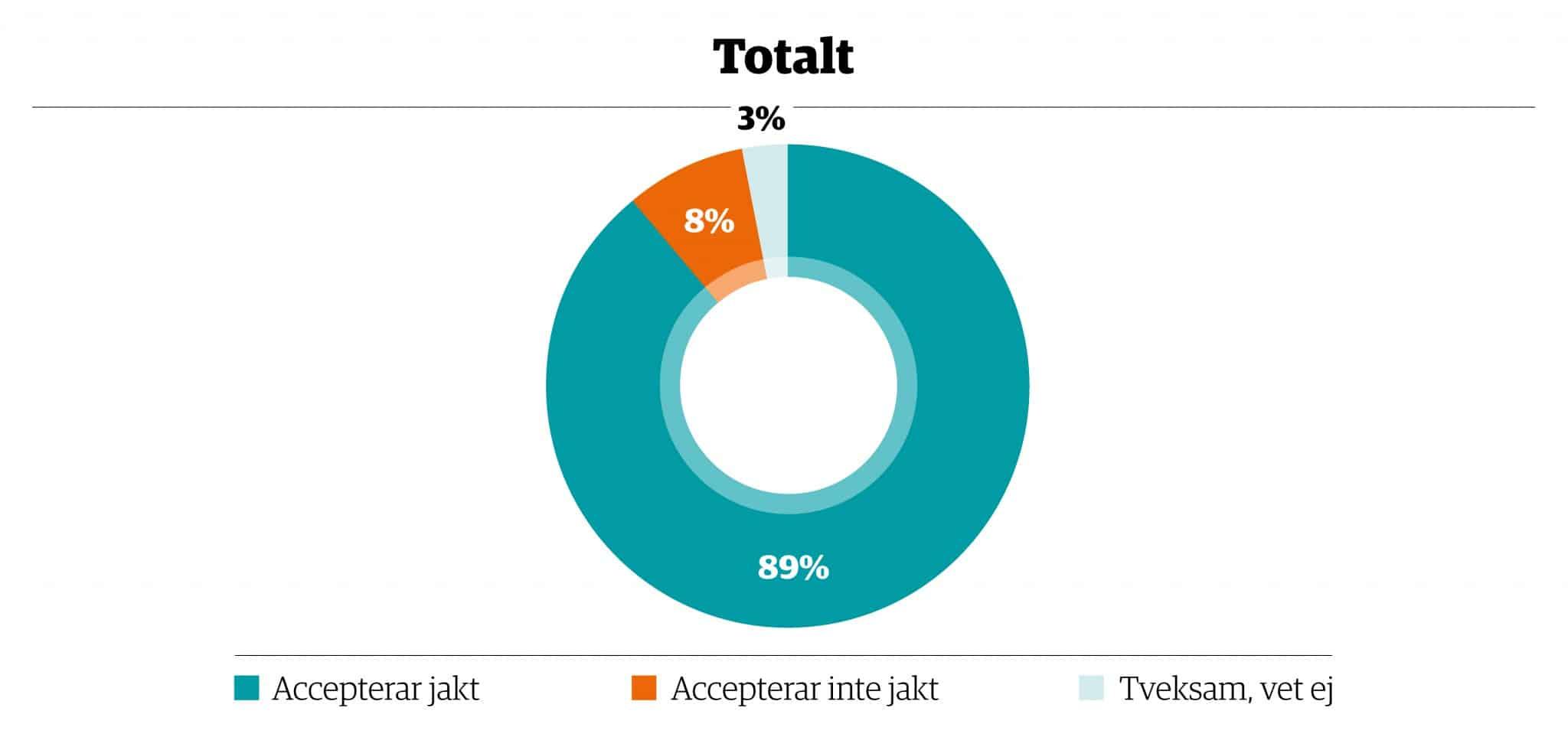 89 procent av de tillfrågade accepterar jakt. Grafik: Elin Brander