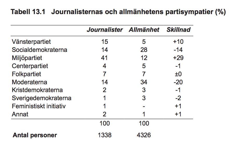 "Tabell hämtad ur Kent Asps ""Journalistkårens partisympatier""."