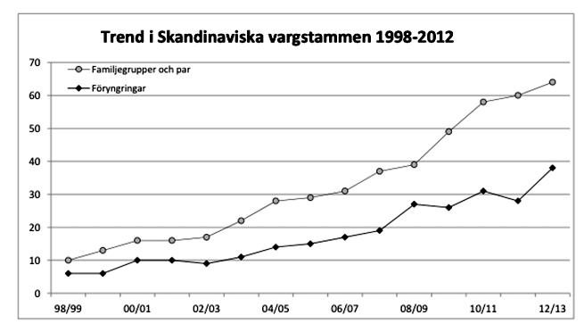 Populationsutveckling i den skandinaviska vargstammen 1998-2013. Antal dokumenterade föryngringar samt summan av antal dokumenterade familjegrupper och par visas för Skandinavien, både år för år samt trenden för den senaste 15-årsperioden (vintertid). Källa: Viltskadecenter